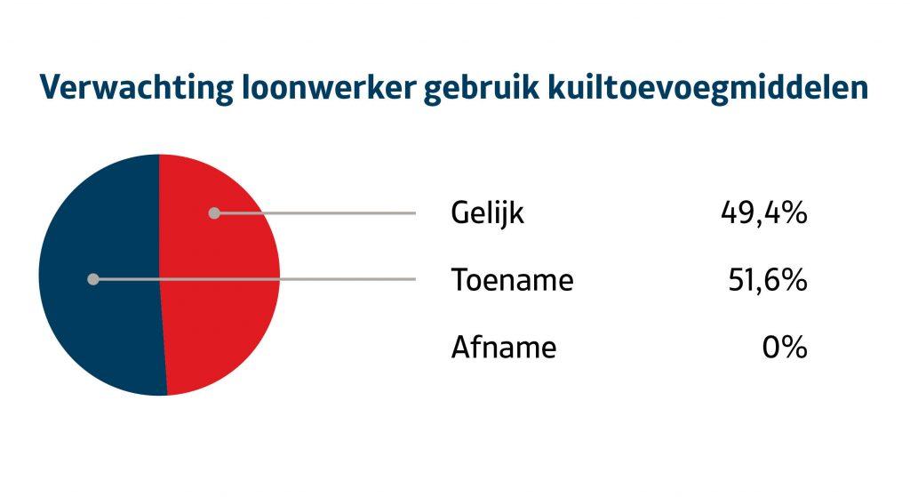 Loonwerkers verwachten toename in gebruik van kuiltoevoegmiddelen