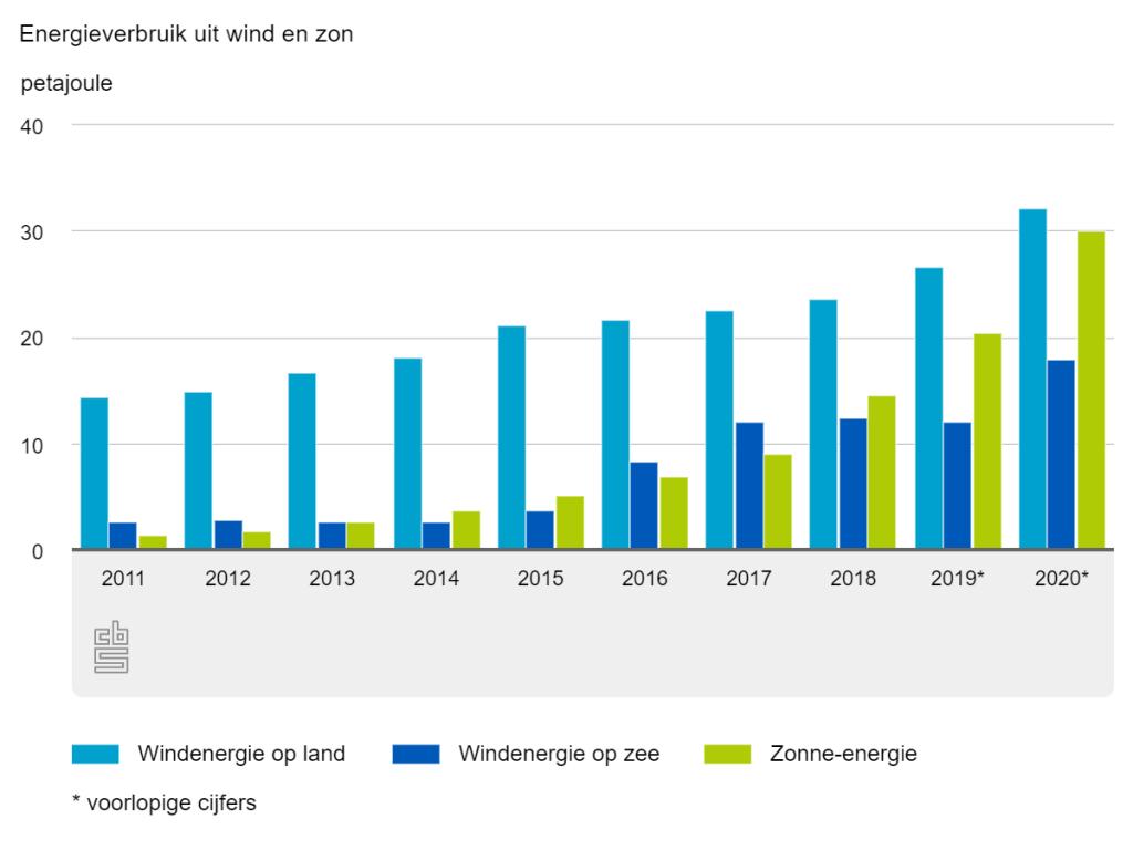 11 procent energieverbruik in 2020 afkomstig uit hernieuwbare bronnen